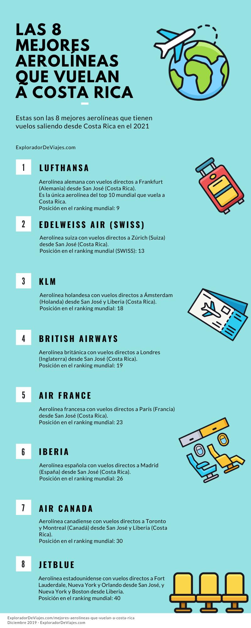 8 mejores aerolineas que viajan a costa rica